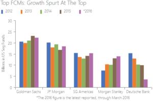 Top FCMs chart