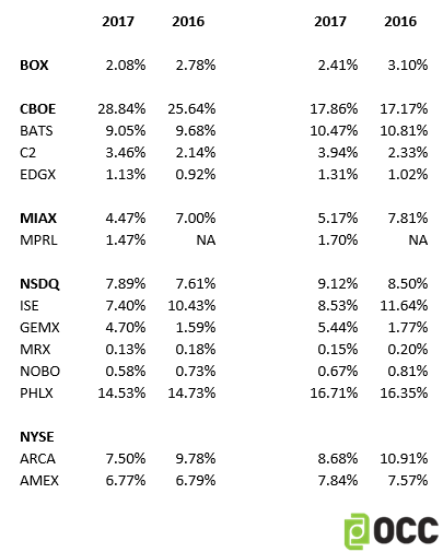Options Exchange Marketshare, August 2017