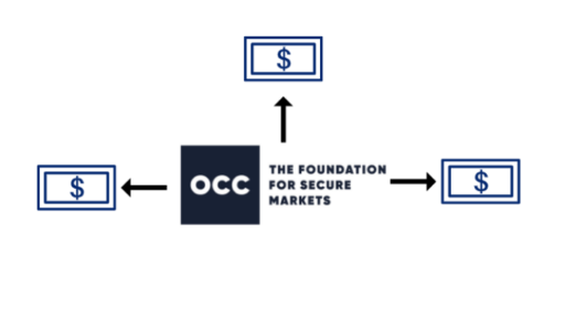 OCC returns $110 million to exchanges as capital plan unwind begins; Trend-following failures