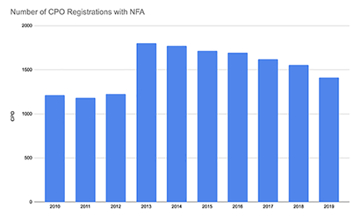CPO and CTA Registrations Drop Slightly in First Six Months of 2020